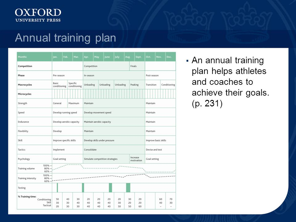 Annual training plan An annual training plan helps athletes and coaches to achieve their goals.