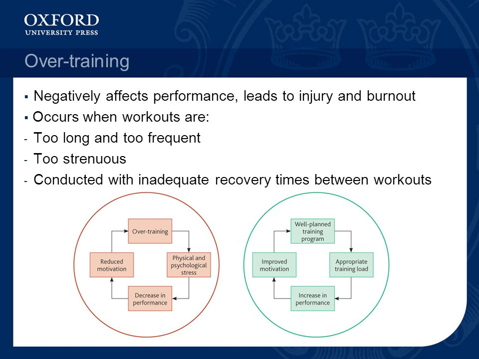 Over-training Negatively affects performance, leads to injury and burnout. Occurs when workouts are: