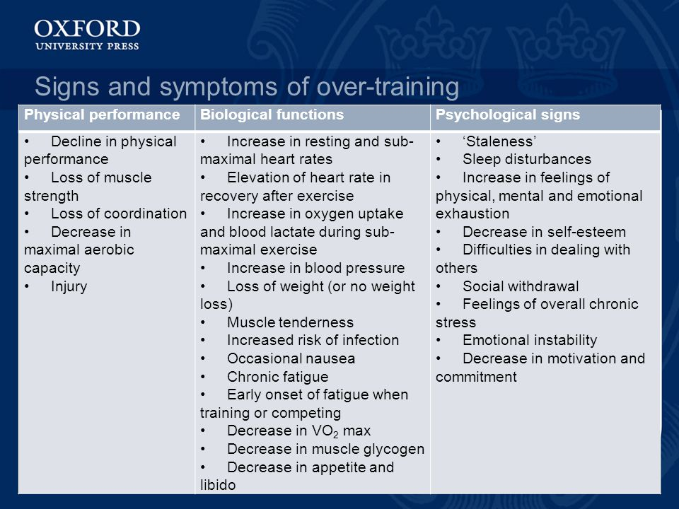 Signs and symptoms of over-training