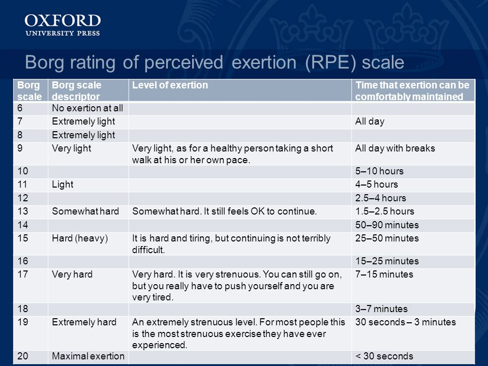 Borg rating of perceived exertion (RPE) scale