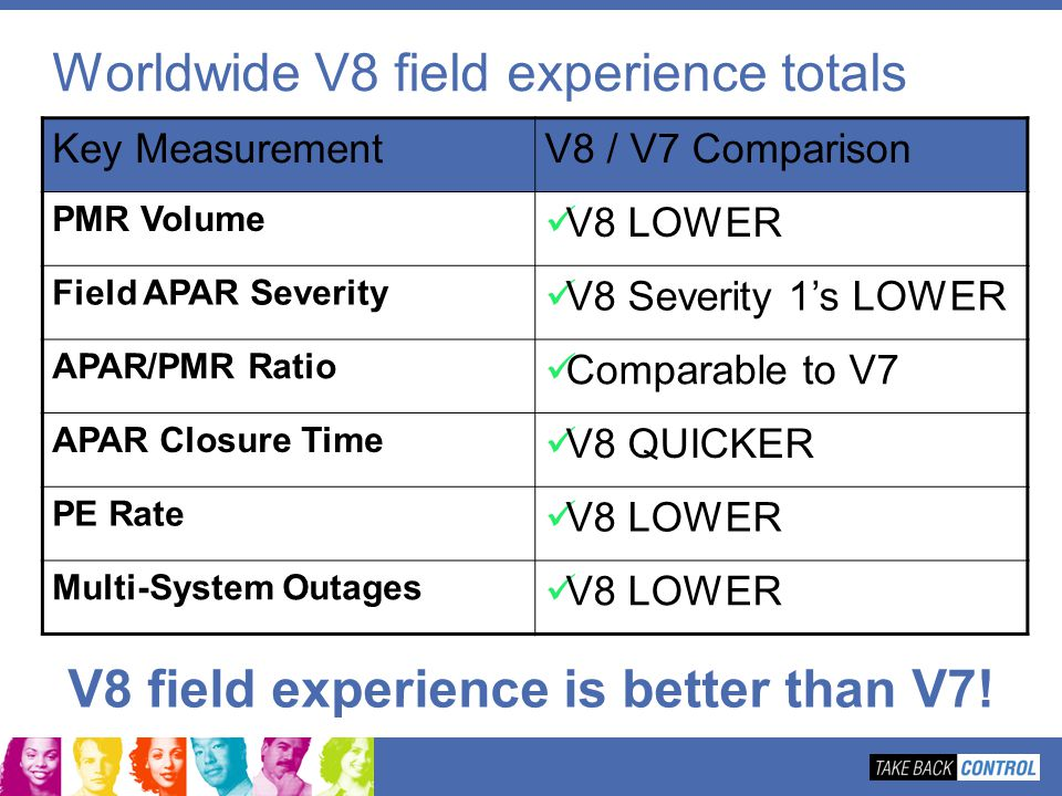 Worldwide V8 field experience totals