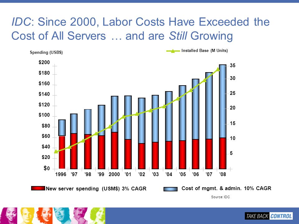 IDC: Since 2000, Labor Costs Have Exceeded the Cost of All Servers … and are Still Growing