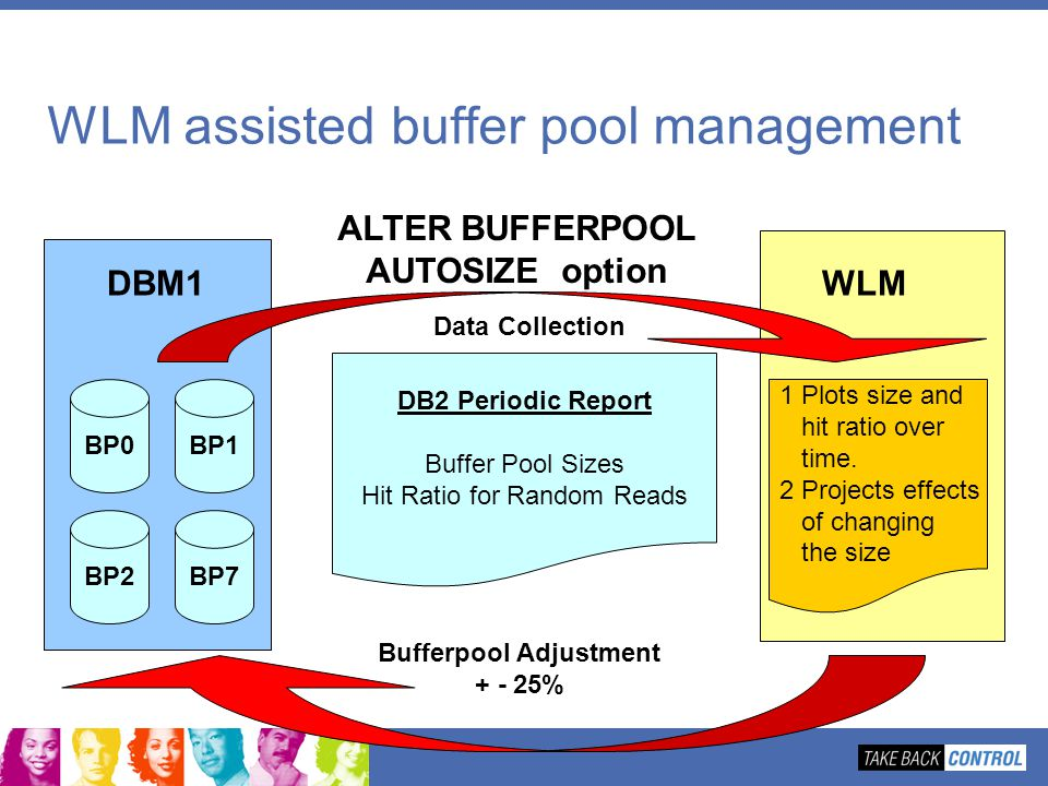 WLM assisted buffer pool management