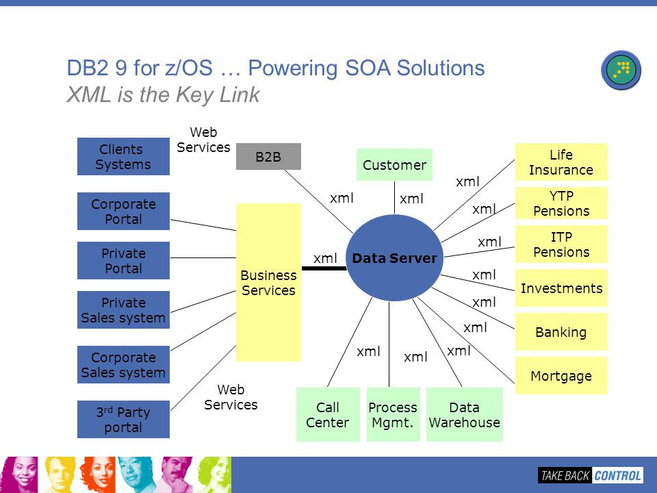 DB2 9 for z/OS … Powering SOA Solutions XML is the Key Link
