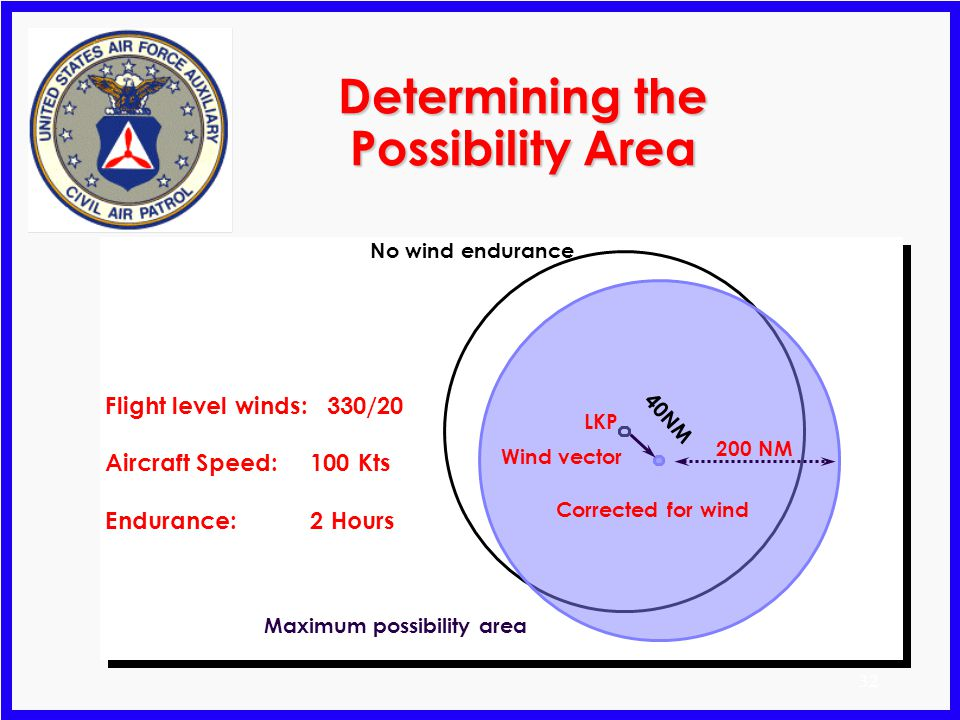Determining the Possibility Area