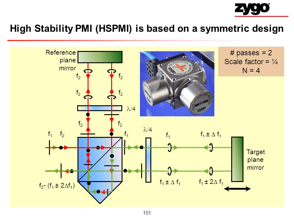 High Stability PMI (HSPMI) is based on a symmetric design