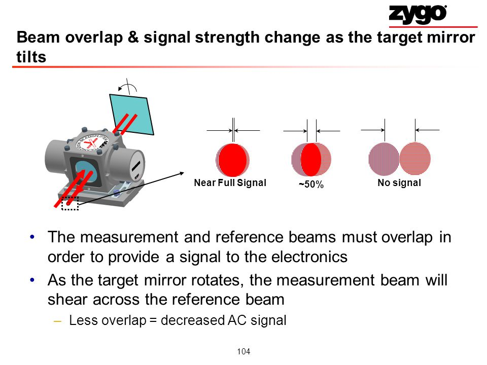 Beam overlap & signal strength change as the target mirror tilts
