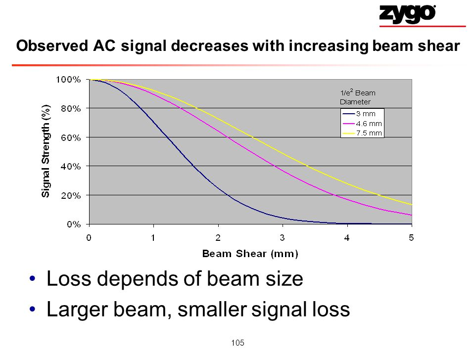 Observed AC signal decreases with increasing beam shear