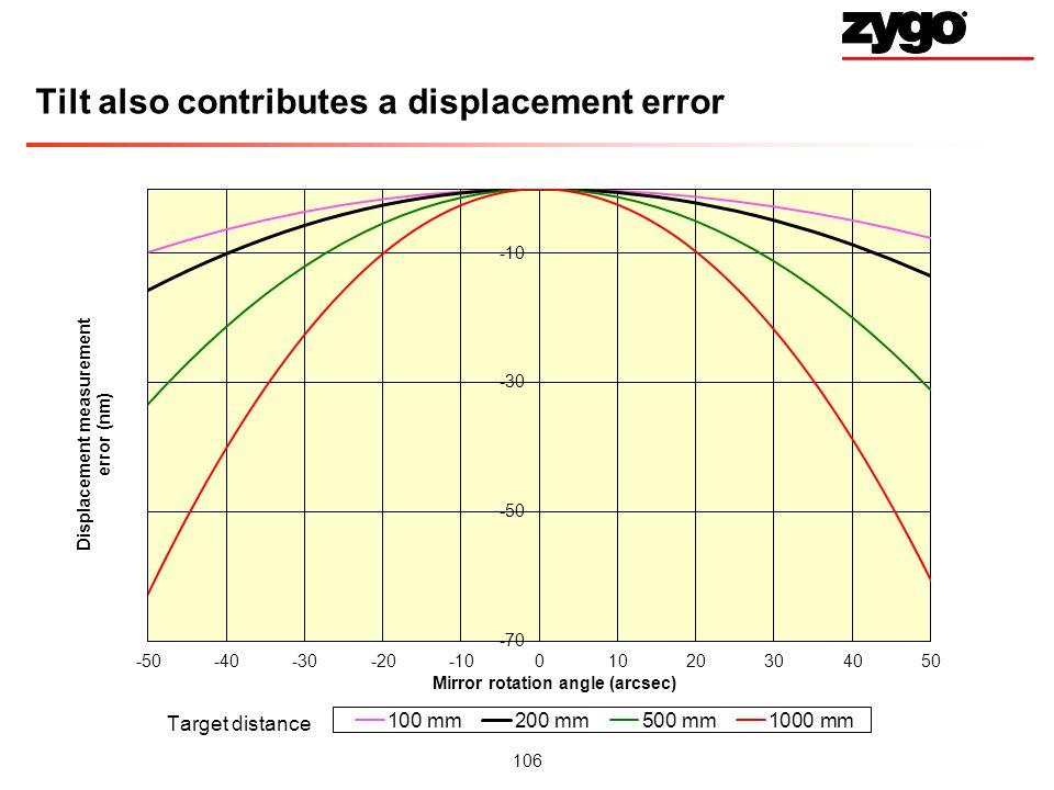 Tilt also contributes a displacement error