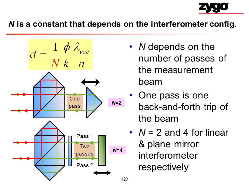 N is a constant that depends on the interferometer config.