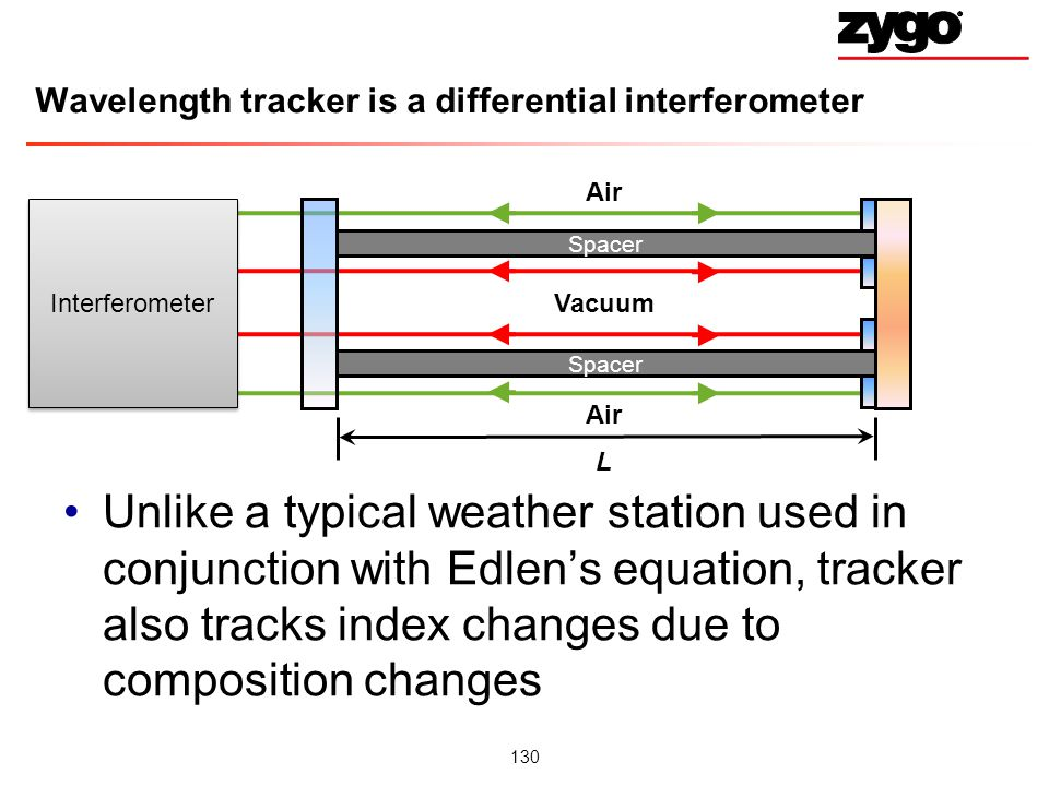 Wavelength tracker is a differential interferometer