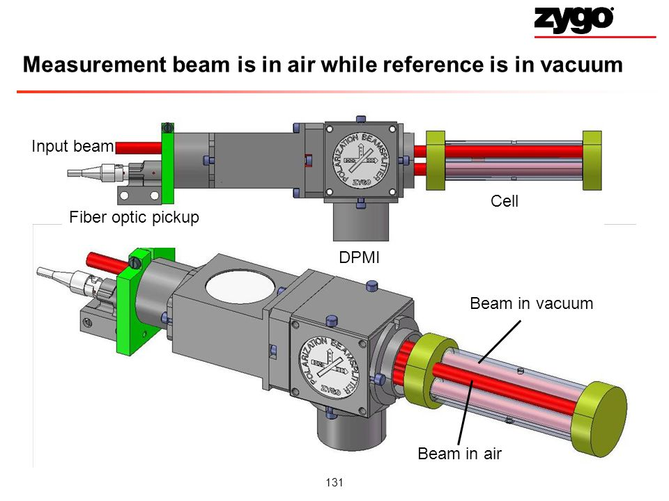 Measurement beam is in air while reference is in vacuum