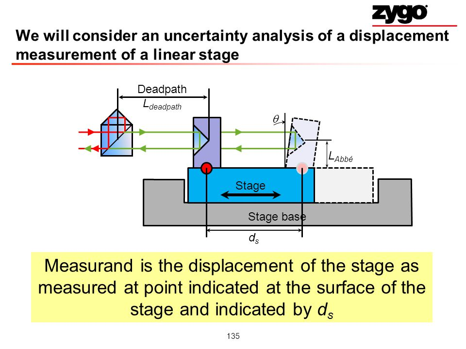 We will consider an uncertainty analysis of a displacement measurement of a linear stage