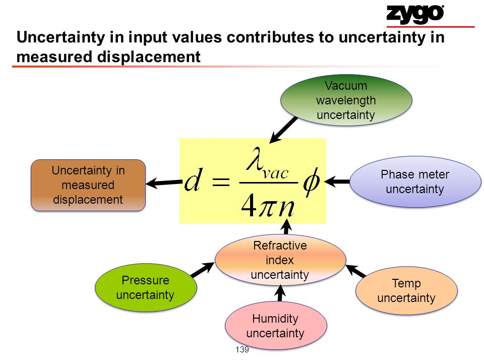 Uncertainty in input values contributes to uncertainty in measured displacement