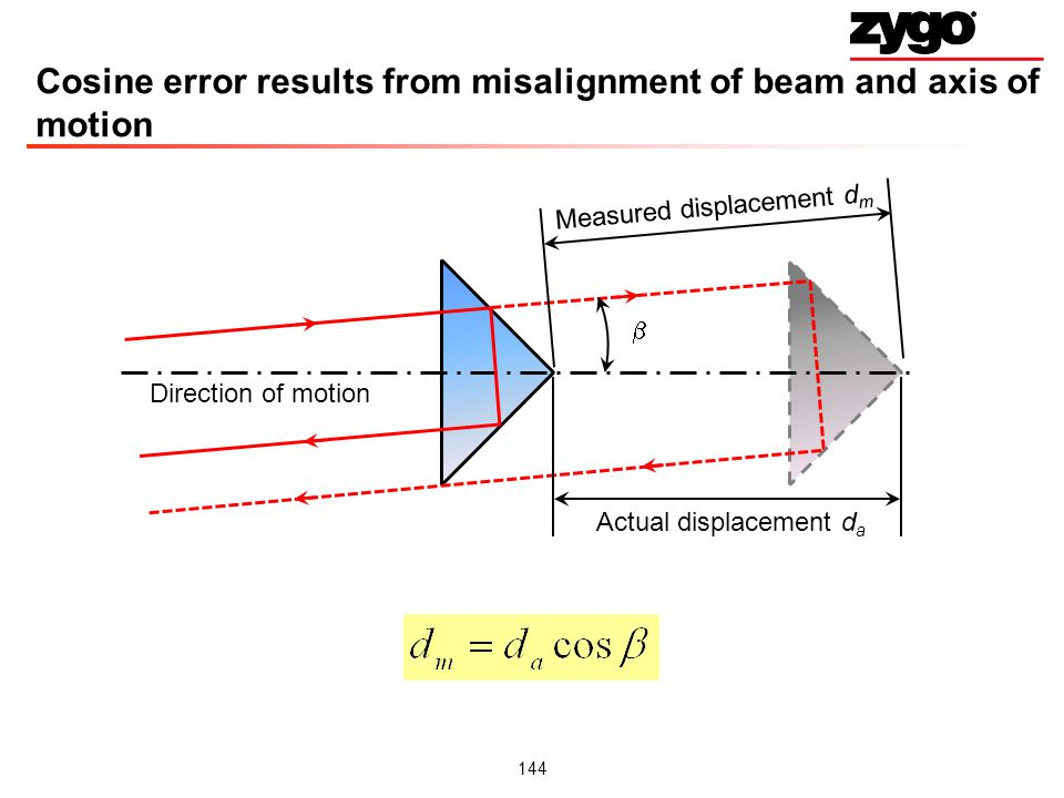 Cosine error results from misalignment of beam and axis of motion