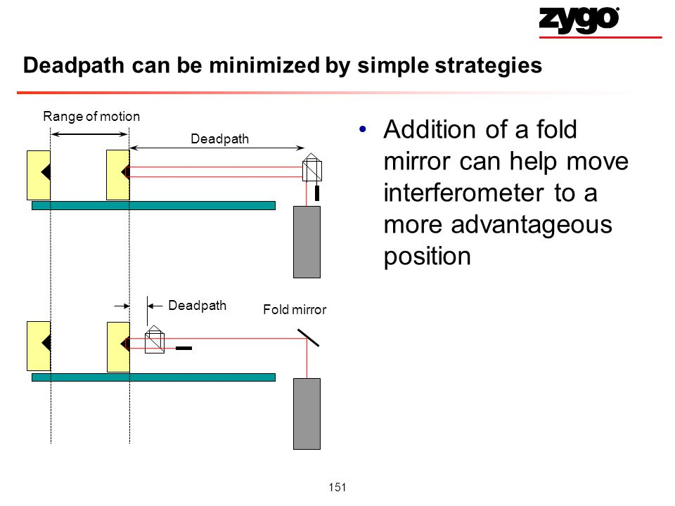 Deadpath can be minimized by simple strategies