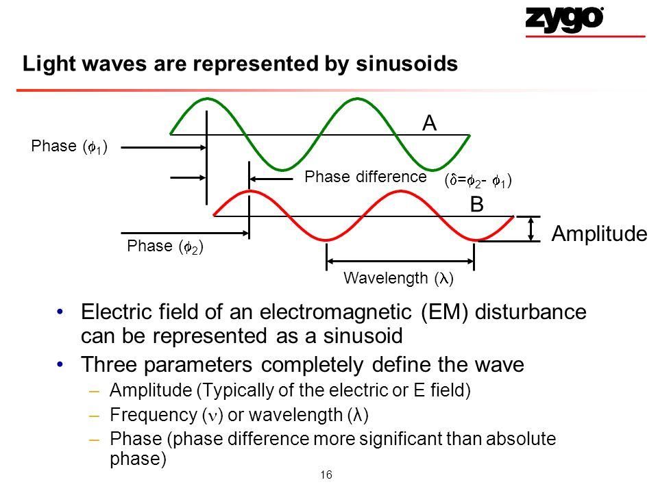 Light waves are represented by sinusoids