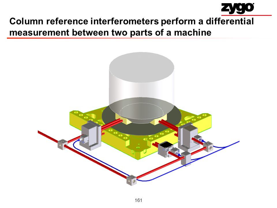 Column reference interferometers perform a differential measurement between two parts of a machine