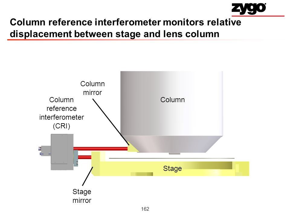 Column reference interferometer (CRI)
