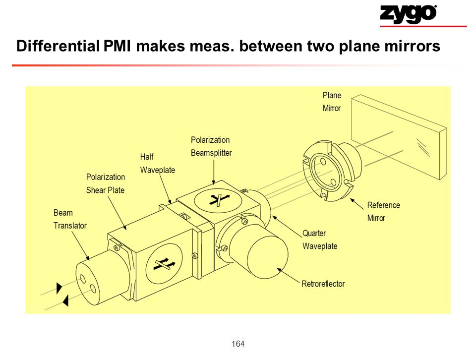 Differential PMI makes meas. between two plane mirrors