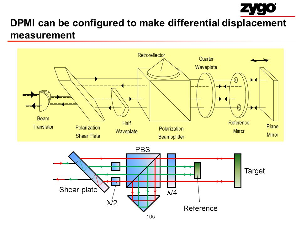 DPMI can be configured to make differential displacement measurement