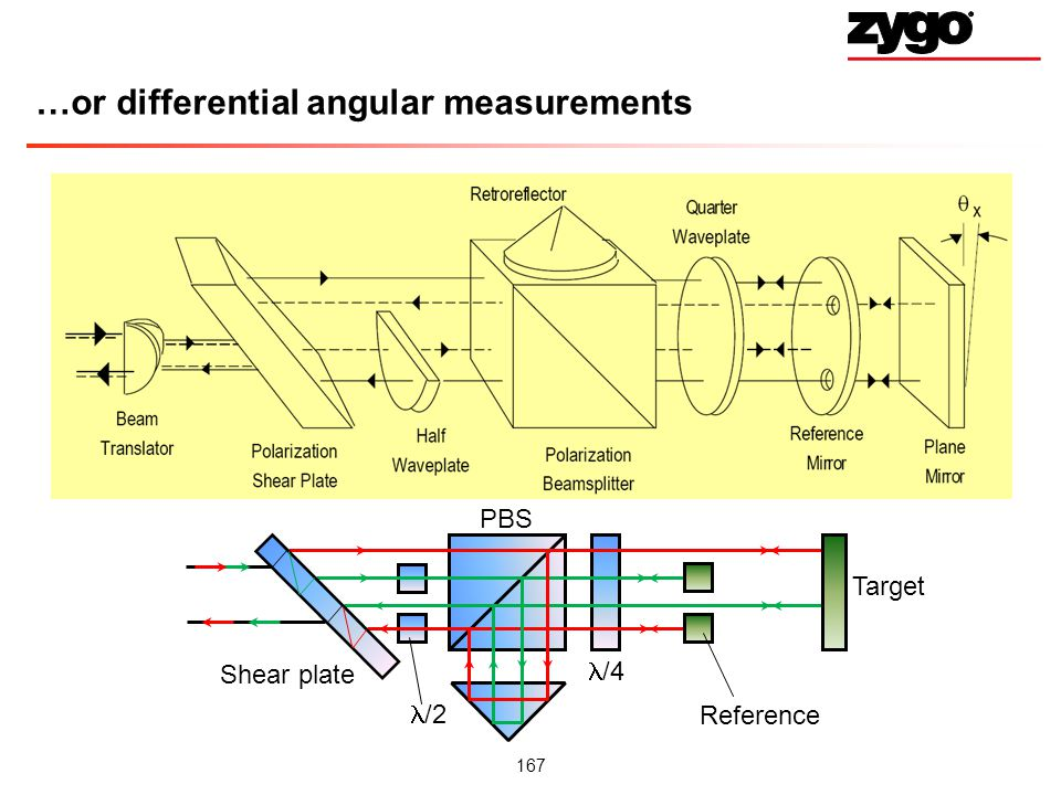 …or differential angular measurements