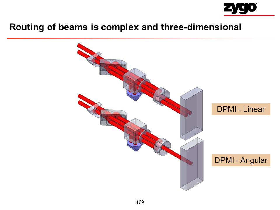Routing of beams is complex and three-dimensional