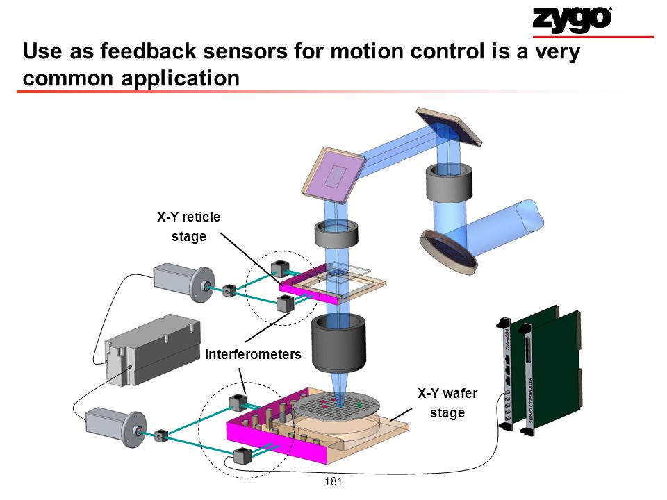 Use as feedback sensors for motion control is a very common application