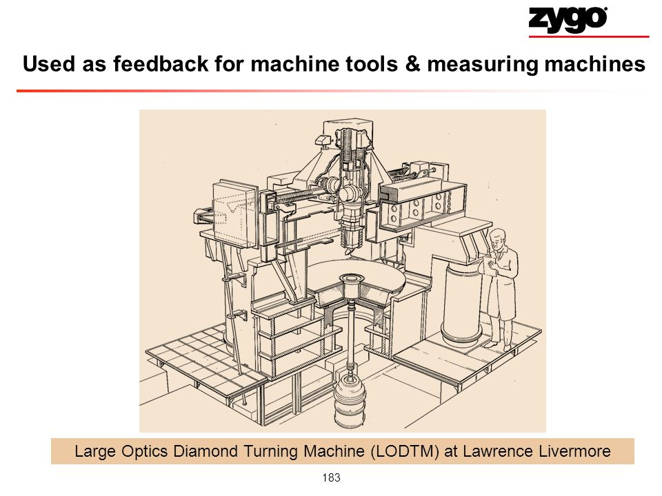 Used as feedback for machine tools & measuring machines
