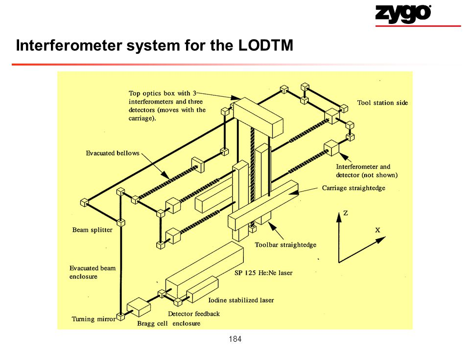 Interferometer system for the LODTM