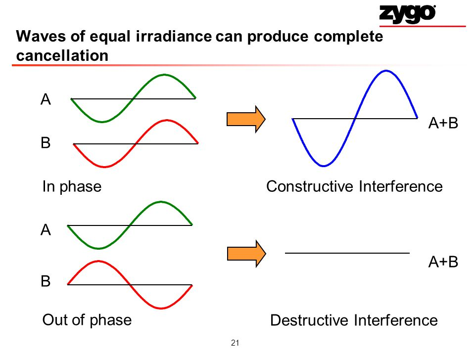 Waves of equal irradiance can produce complete cancellation