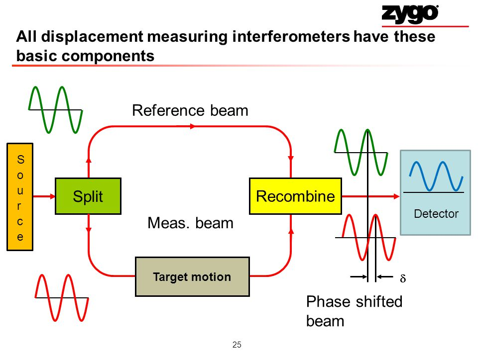 All displacement measuring interferometers have these basic components