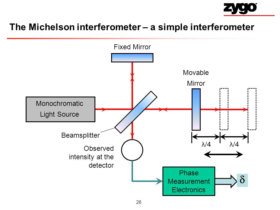 The Michelson interferometer – a simple interferometer