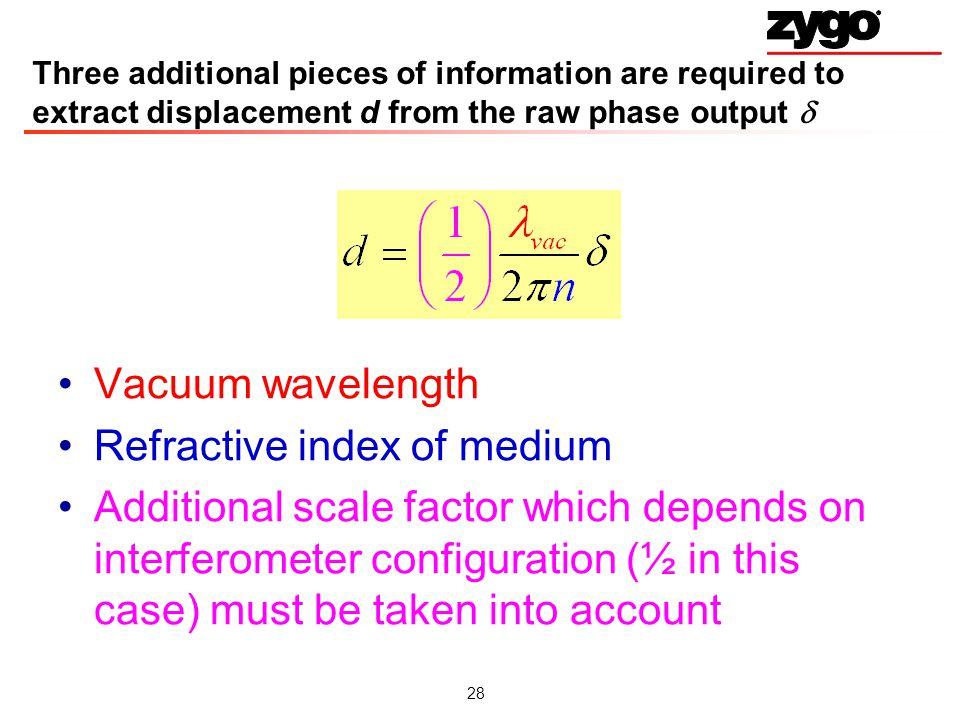 Refractive index of medium
