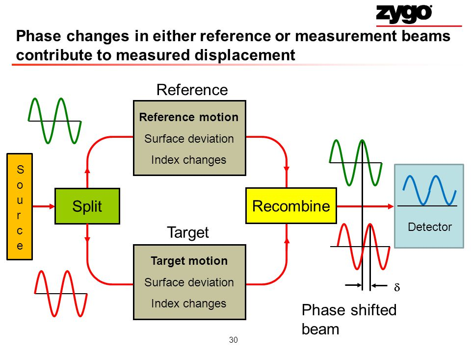 Phase changes in either reference or measurement beams contribute to measured displacement