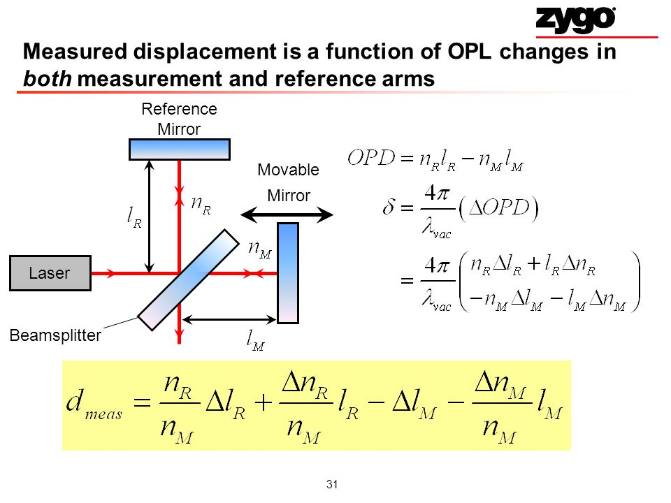 Measured displacement is a function of OPL changes in both measurement and reference arms