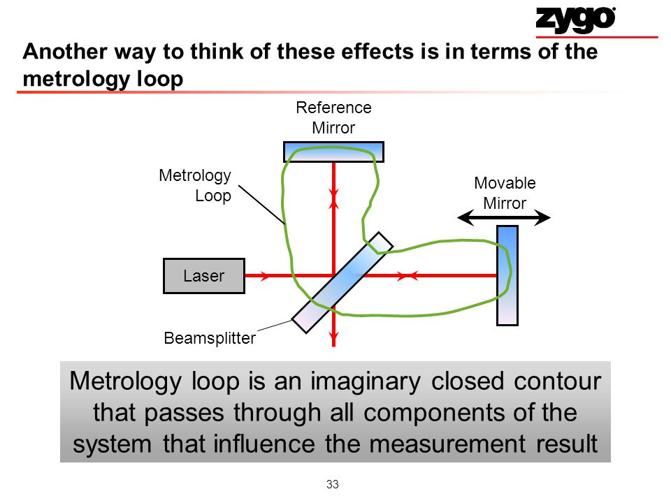 Another way to think of these effects is in terms of the metrology loop