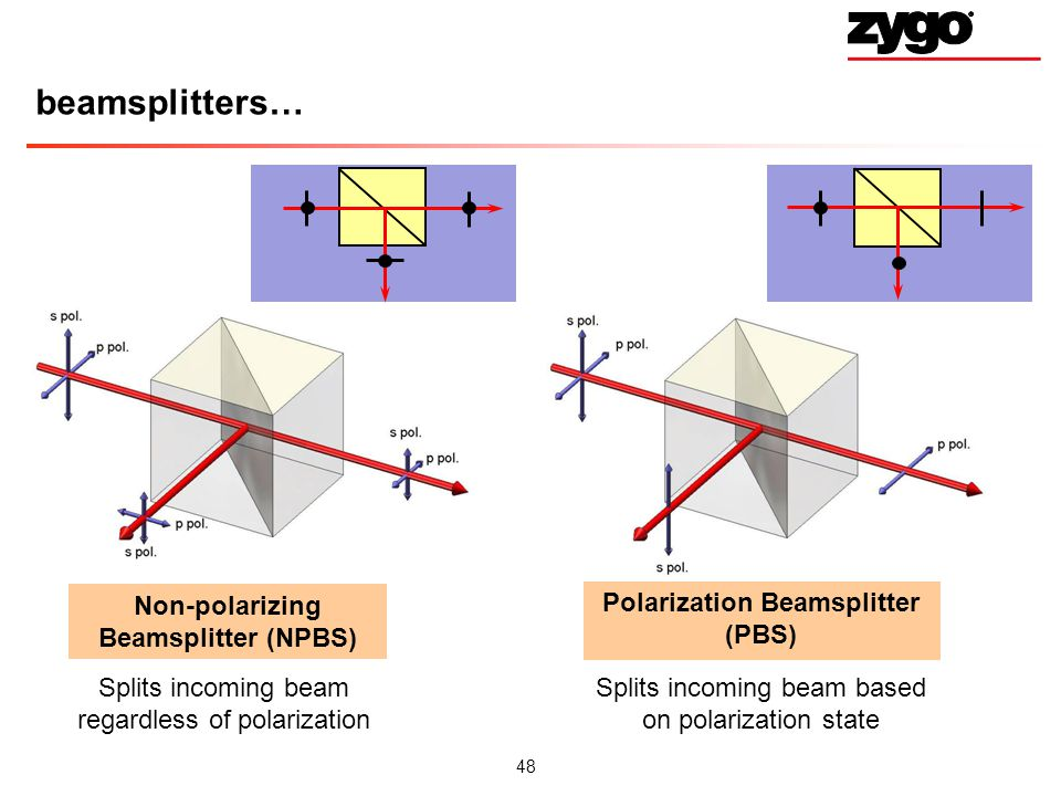 Polarization Beamsplitter (PBS) Non-polarizing Beamsplitter (NPBS)