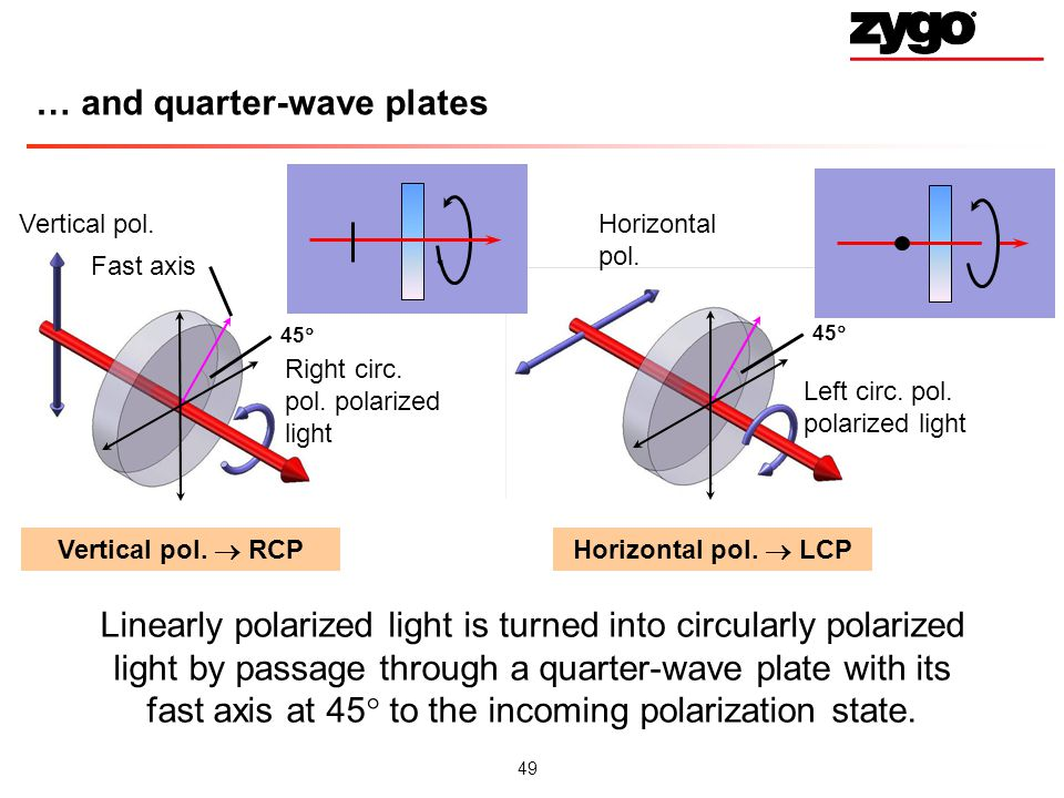 … and quarter-wave plates