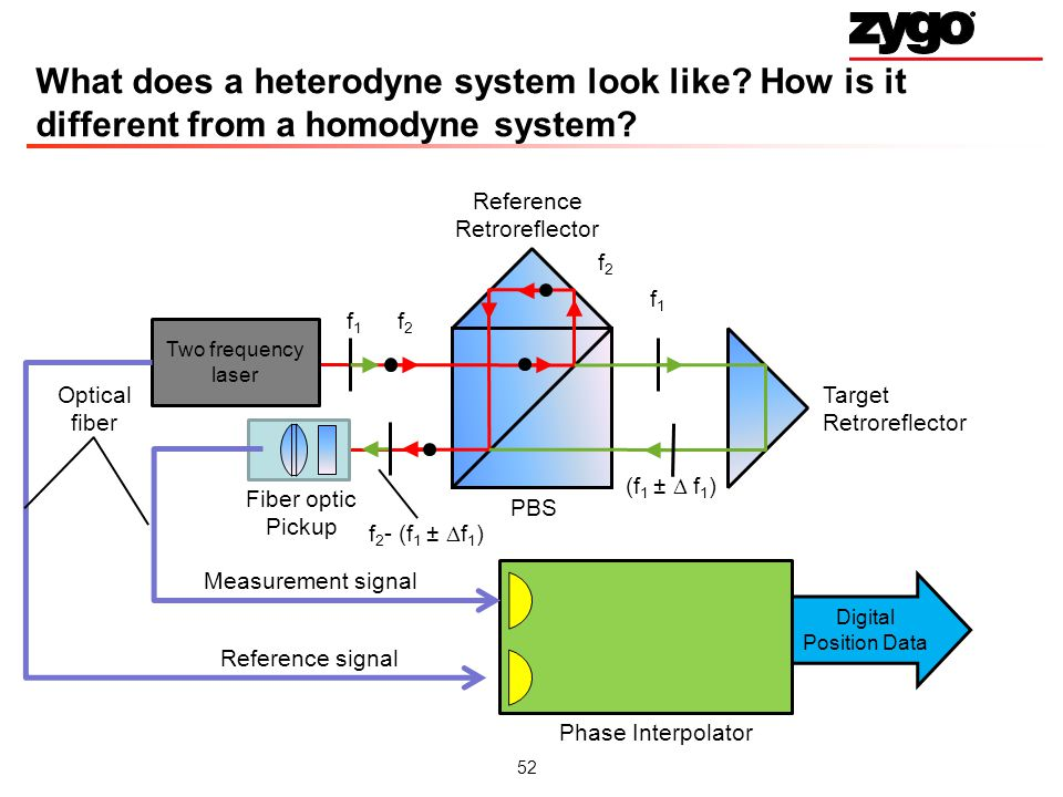 What does a heterodyne system look like