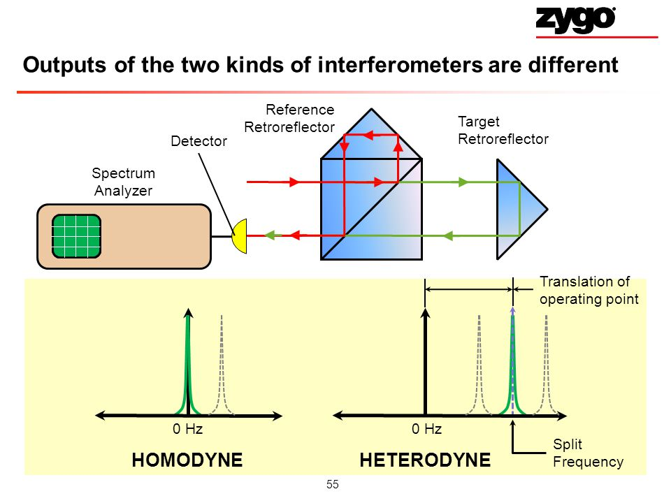 Outputs of the two kinds of interferometers are different