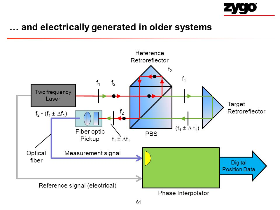 … and electrically generated in older systems