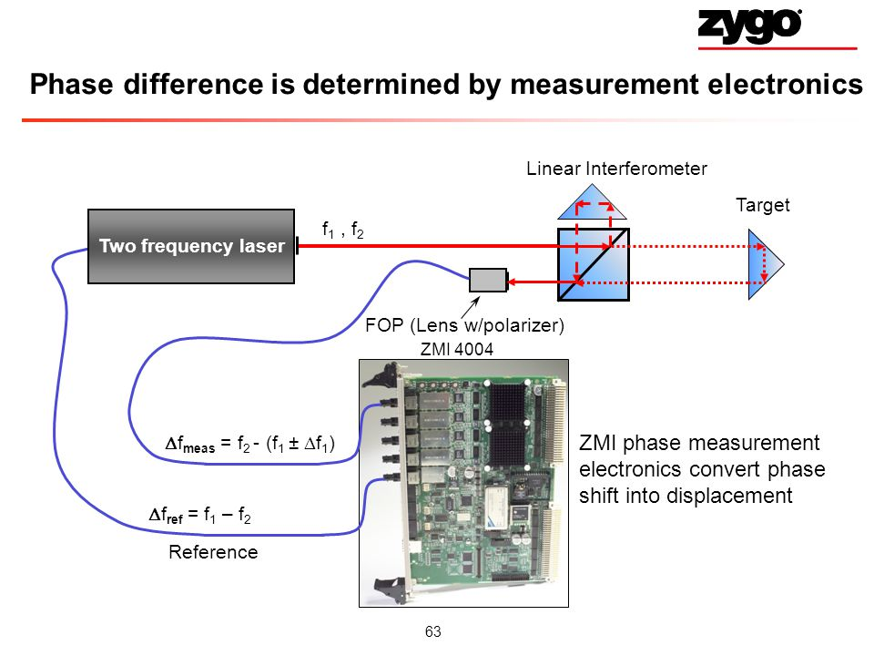 Phase difference is determined by measurement electronics