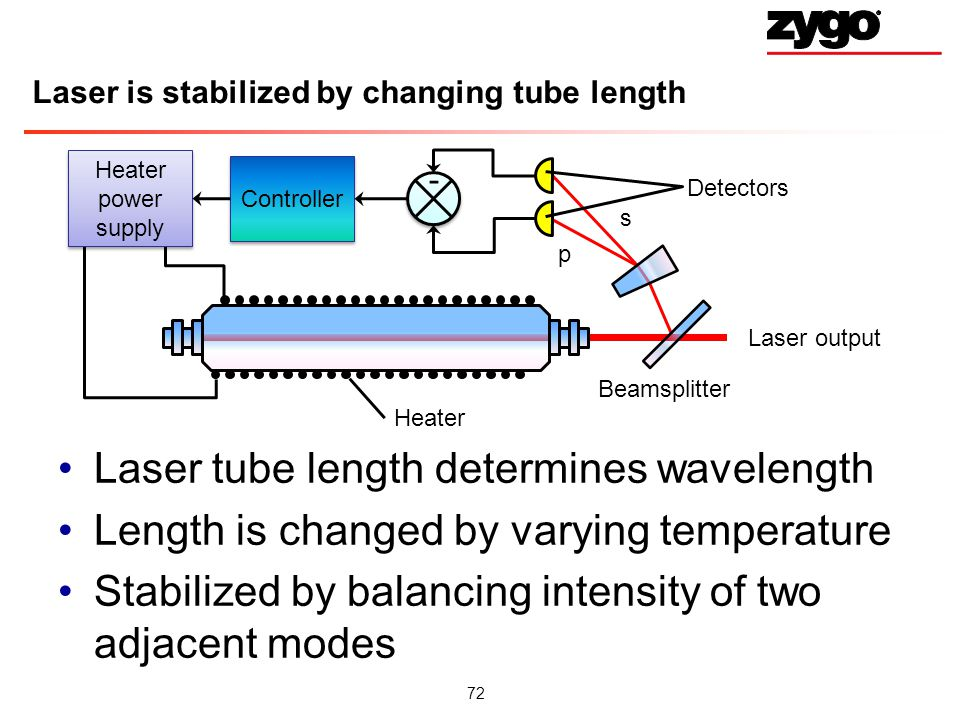 Laser is stabilized by changing tube length