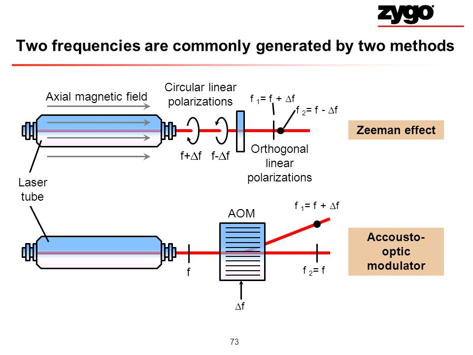 Two frequencies are commonly generated by two methods