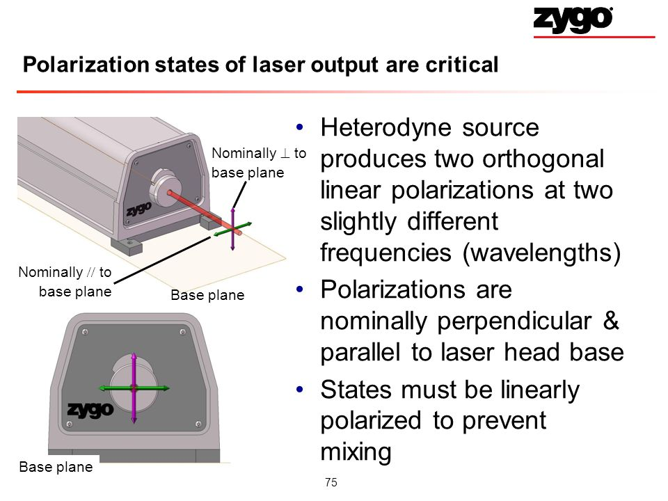 Polarization states of laser output are critical