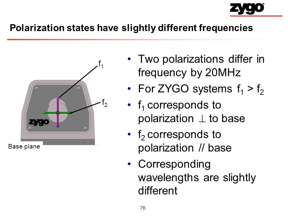 Polarization states have slightly different frequencies