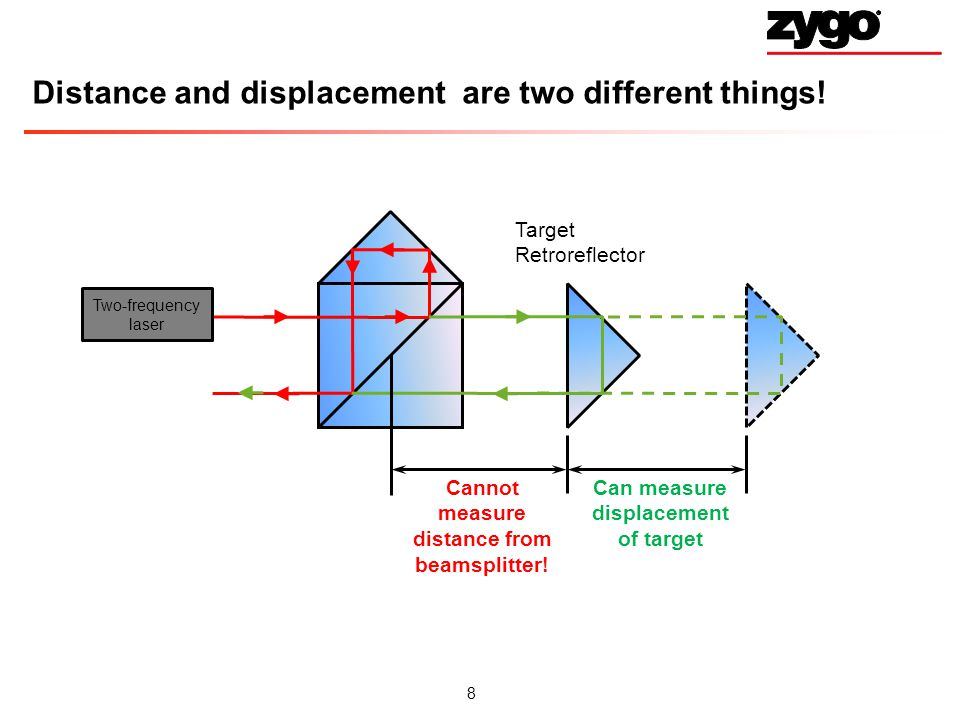 Distance and displacement are two different things!