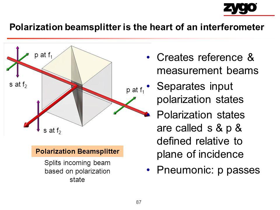 Polarization beamsplitter is the heart of an interferometer