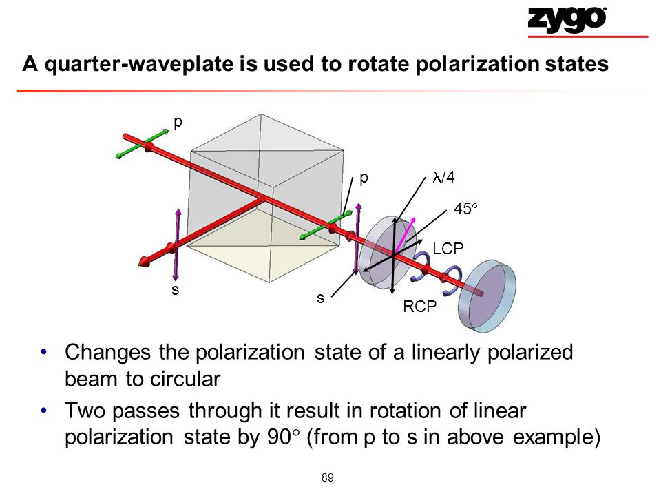 A quarter-waveplate is used to rotate polarization states